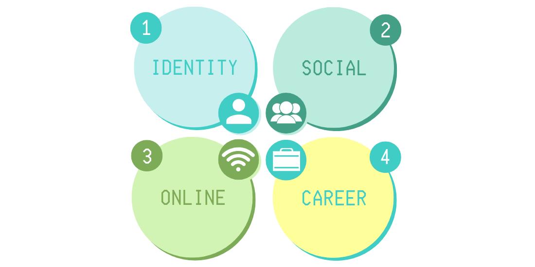 Personal branding aspects
